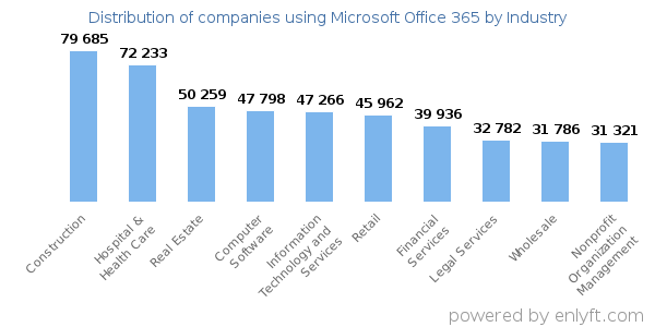 bar graph showing Top Industries that use Microsoft Office 365