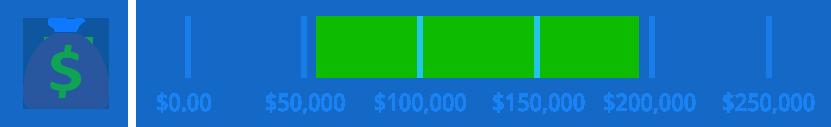 salary range sap